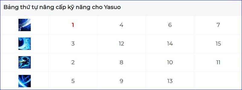 Thứ tự nâng kỹ năng Yasuo